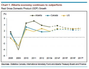alberta-economy-outperform-canada-us